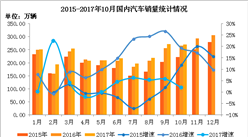 2017年1-10月中国汽车工业经济运行情况分析(附图表)