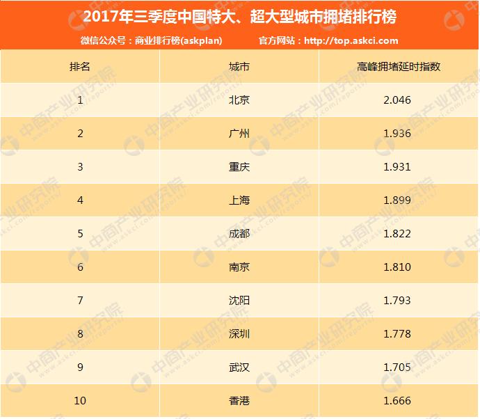 2017年三季度中国特大、超大型城市拥堵排行榜:北京居首(附排名)