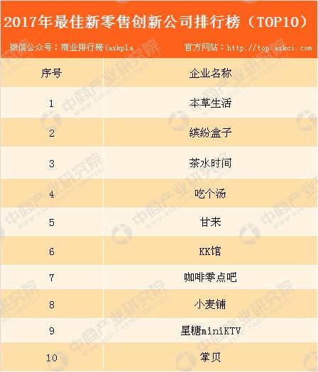 猎云网「2017最佳新零售创新公司TOP10」榜单发布!