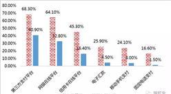 跨境电商电子支付发展势头迅猛 第三方支付覆盖率最大