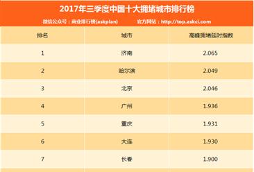2017年三季度中国十大拥堵城市排行榜:济南/哈尔滨/北京前三(附排名)