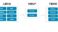 建筑防水材料产业链分析及行业重点企业盘点(附产业链全景图)