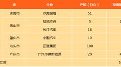 广东省新能源汽车产能及投资情况分析:珠海银隆投资额达200亿元(图表)