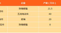 四川省新能源汽车产能及投资情况分析(图表)