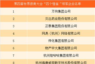 """第四届世界浙商大会实时直播:""""四个强省""""领军企业名单"""