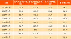 2017年1-10月中國太陽能發電量分析:同比增長超三成(附圖表)
