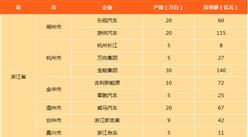浙江新能源汽车产能及投资情况分析:吉利新能源金华投资72亿元(图表)