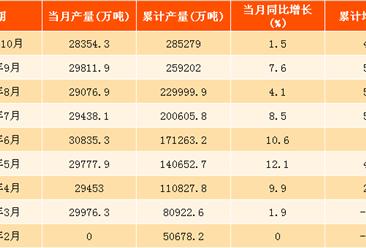 2017年10月中國原煤產量分析:產量回落 價格下跌(圖)
