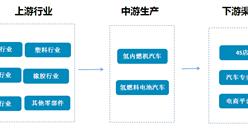 氢能源汽车行业产业链及上下游产销数据分析(附重点企业简介)