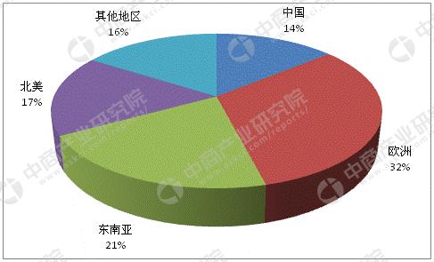 全球刨花板生产区域结构图