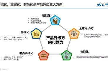 2017年中国家电市场情况分析:预计2020年智能家电产值将突破万亿元