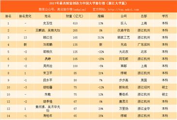 2017年最具财富创造力中国大学排行榜(浙江大学篇):史玉柱最会挣钱(附榜单)