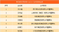 第四屆世界浙商大會實時直播:15人獲2017全球浙商金獎(附名單)