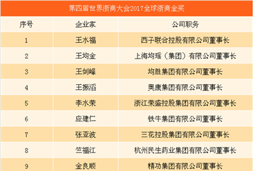 第四届世界浙商大会实时直播:15人获2017全球浙商金奖(附名单)