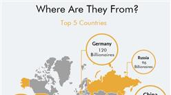 全球2043位十亿美元富翁特征分析:财富五城 中国占两座