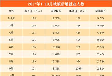 2017年1-10月全国就业情况分析: 城镇新增就业人数1191万 同比增长1.97%(附图表)