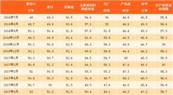 2017年11月制造业采购经理指数PMI分析:比上月上涨0.2个百分点(附图表)