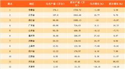 2017年10月中国各省市洗衣机产量分析:安徽省为洗衣机产量第一大省!
