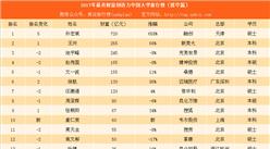 2017年最具财富创造力中国大学排行榜(清华篇):孙宏斌第一 快手宿华上榜(附榜单)