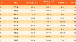 2017年10月中國各省市空調產量排行榜:廣東省占總產量的31.7% 為空調產量第一大省!