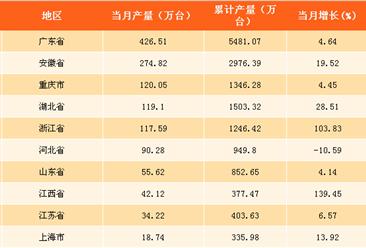 2017年10月中国各省市空调产量排行榜:广东省占总产量的31.7% 为空调产量第一大省!