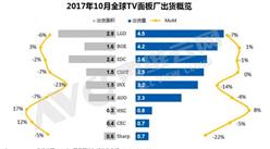 2017年10月全球TV面板出货排行榜:LGD排行第一 ,高规格产品不断增加