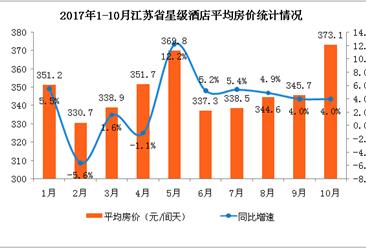 2017年1-10月江苏省星级酒店经营数据分析:平均房价373.1元创今年新高值(附图表)