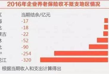 2016年社保发展年度分析报告:养老金人均每月增5.4%(附2016年养老金调整情况表)