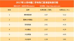 2017年11月二手车电商紧凑型车排行榜:福克斯/科鲁兹/凯越前三(附排名)