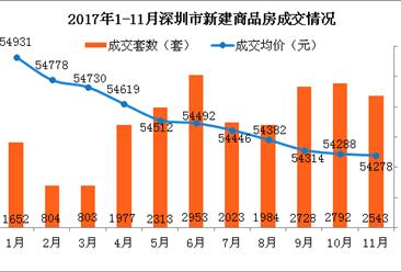 2017年11月深圳各区房价及新房成交排名分析:南山量价齐跌(图表)