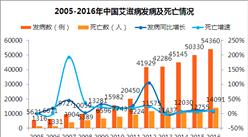 艾滋病数据分析:艾滋病发病数是11年前的9.7倍(附图表)