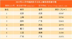 2017年11月中國房價萬元以上城市房價排行榜:珍惜!這13城房價即將破萬(附榜單)