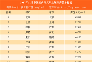 2017年11月中国房价万元以上城市房价排行榜:珍惜!这13城房价即将破万(附榜单)