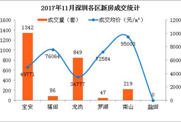 2017年11月深圳新房成交情况分析:南山房价小跌 罗湖大涨(附图表)