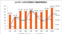 2017年1-10月江苏省入境旅游数据分析:入境人数同比增长11.8% (附图表)