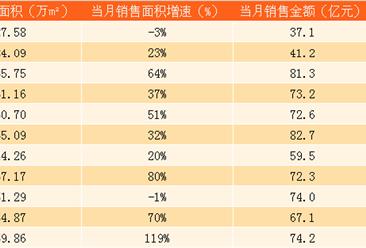 2017年11月富力地产销售简报:11月销售额同比大涨123%(附图表)