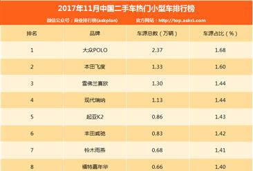 2017年11月中国二手车电商热门小型车排行榜(附排名)