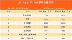 2017年12月3日全國電影票房排行榜:《尋夢環游記》票房單日破億 環比暴漲148%(附12月3日全國電影先期排映一覽)