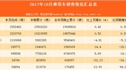2017年1-10月乘用车(轿车)销量情况分析:国内制造乘用车占比高达98.8%(图表)