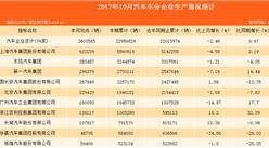 2017年10月中国汽车车企生产情况分析:上海汽车集团产量第一!(图表)