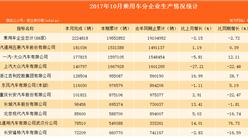 2017年10月中国乘用车车企生产情况分析:上汽通用五菱/一汽大众/上汽大众分别占据前三!(图表)