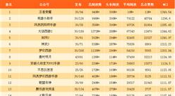 2017年11月游戏微信公众号排行榜:王者荣耀第一(附排名)