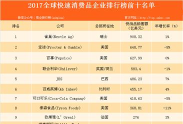 2017全球快速消费品企业50强排行榜出炉:雀巢占据榜首!