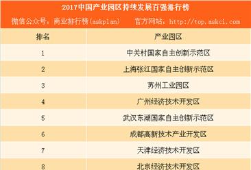 2017中国产业园区持续发展百强排行榜:武汉东湖国家自主创新示范区上榜(附榜单)
