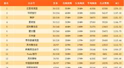 2017年11月国内旅游行业微信公众号25强排行榜(附完整榜单)