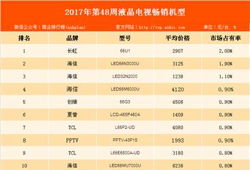 2017年第48周中国彩电畅销机型排行榜:长虹品牌彩电强势占榜!