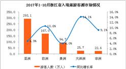 2017年1-10月浙江省出入境旅游数据分析:国际旅游收入69.2亿美元   增长10%(附图表)