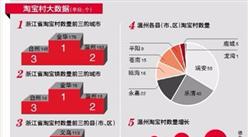 2017年中国淘宝村数量超2100个 温州淘宝村数量增长逾六成