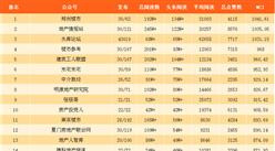 2017年11月房地产微信公众号排行榜(附排名榜单)