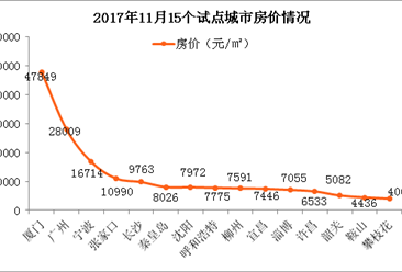 广州等15城将市试点老旧小区改造 哪一个城市难度最大(附试点城市名单)